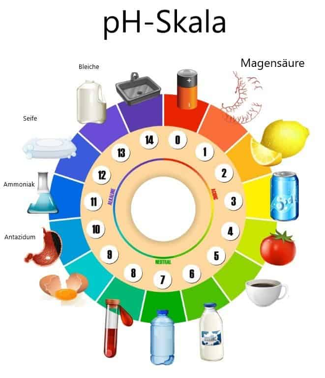 pH-Skala mit Beispielen