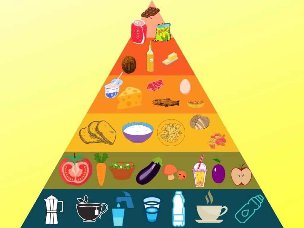 Ernährungspyramide bei Reflux